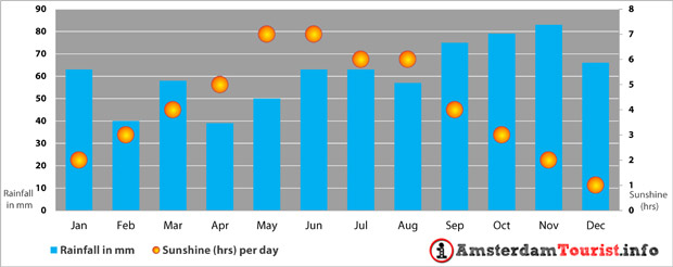 Weather Climate Amsterdam - Sushine and rainfall AMS