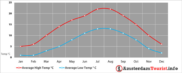 Weather Climate Amsterdam - Temperature AMS